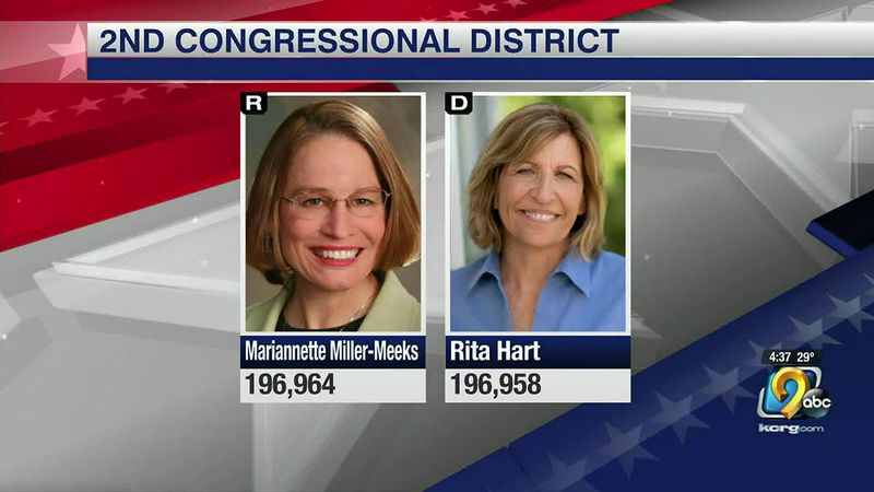 Miller-Meeks and Hart's election is separated by six votes.