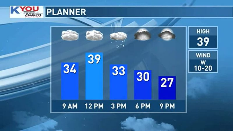 A little bit of light precipitation this afternoon is possible.