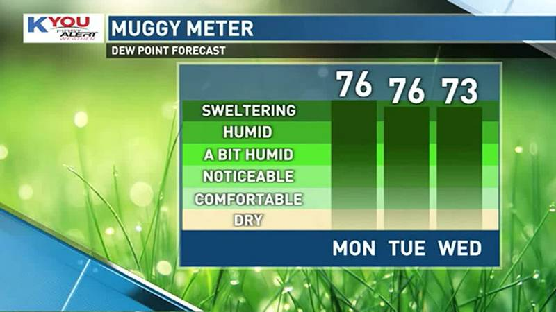 After a pleasant weekend, the summertime heat and humidity are back to start the week