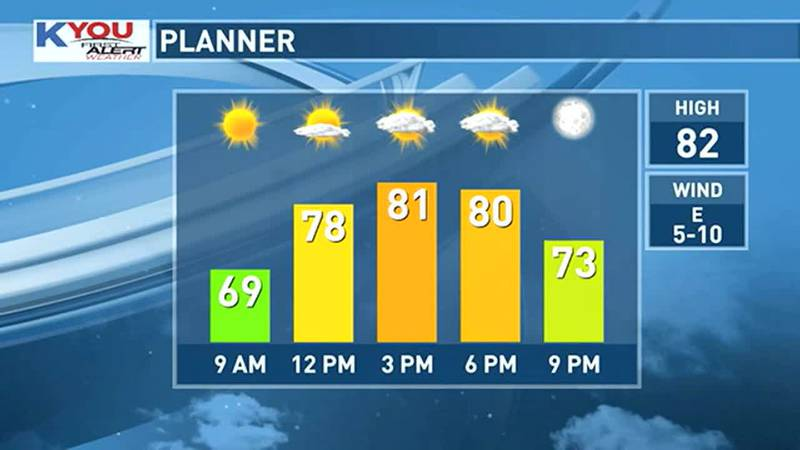 Temperatures stay reasonable today.